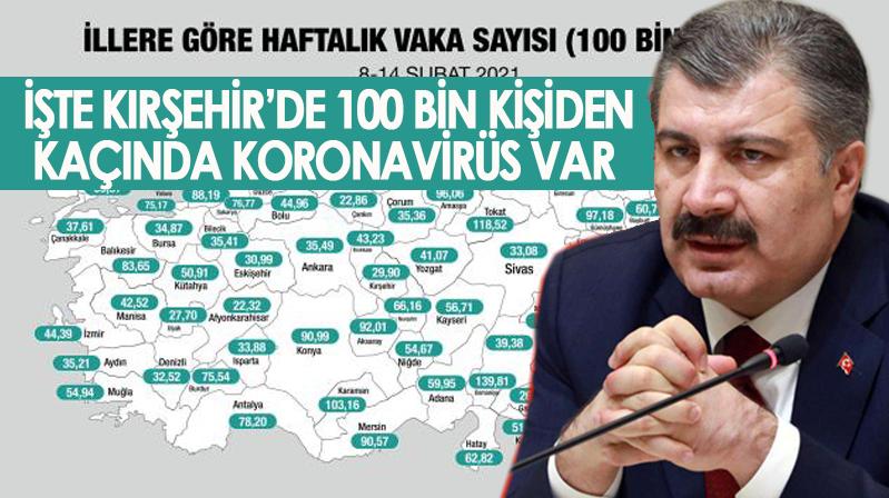 Kırşehir'de her yüz bin hastada oran yüzde 29,90